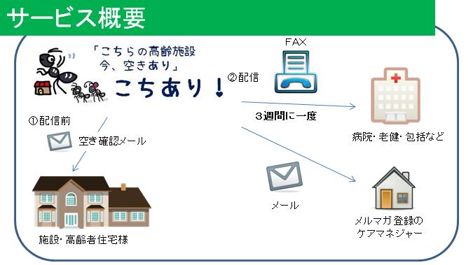 こちあり サービス概要イメージ図
